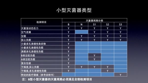杭州进口灭菌器报价