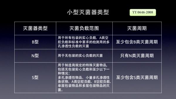 重庆进口灭菌器报价