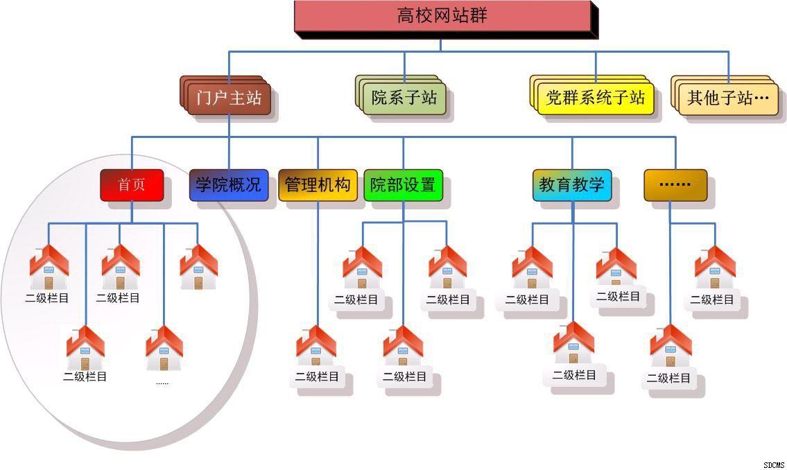 江门网站群管理系统费用