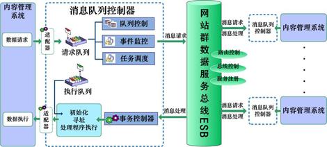 南阳网站群管理系统电话
