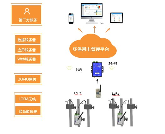 赣州工况用电环保用电监管云平台