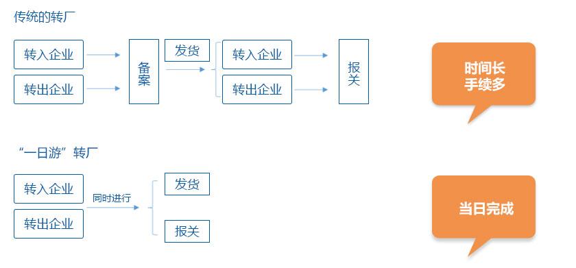 东莞保税区一日游模式