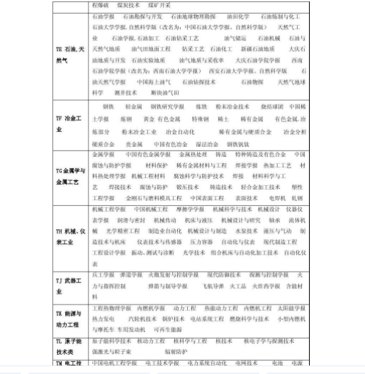 海南核心期刊发表费用