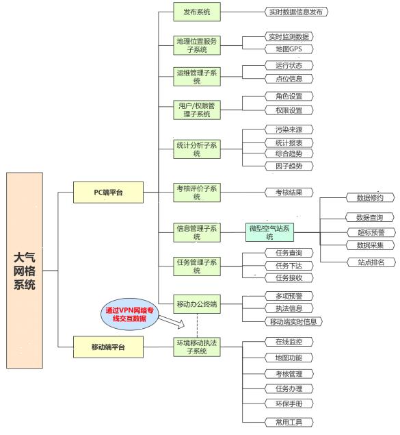 大庆大气网格化监测系统厂家