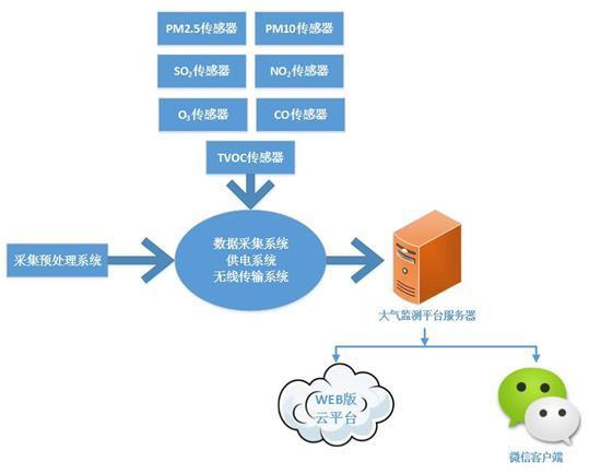 蚌埠大气网格化监测系统价格