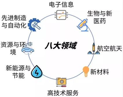 无锡专业性强高新技术企业申报辅导机构