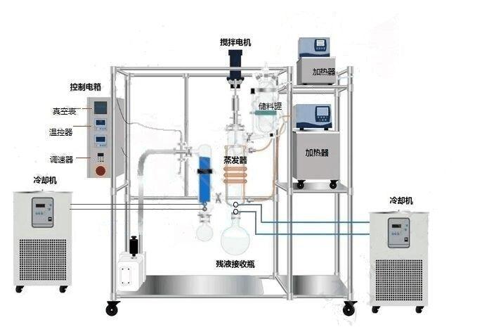 湖南刮板式分子蒸馏仪器