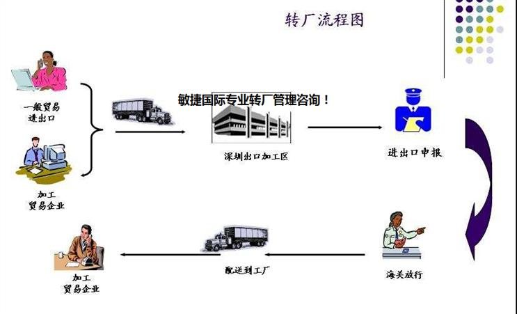 惠州什么是转厂操作流程