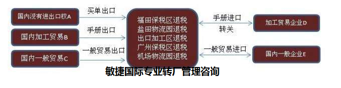南京怎样转厂流程