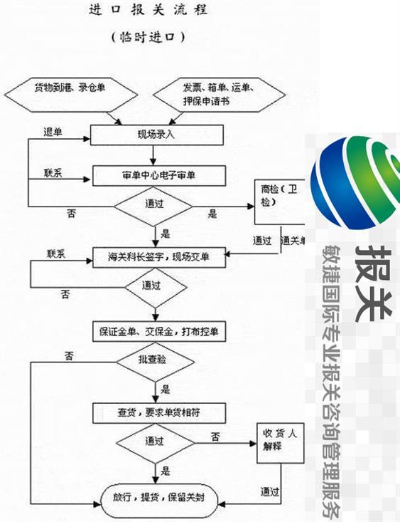广州保税仓储报关流程