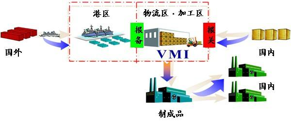 深圳保税仓库食品进口