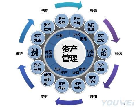 青岛15年的资产管理公司