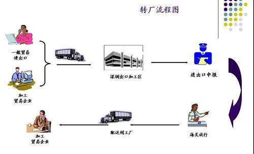 深圳坪山保税区转厂业务怎么办理