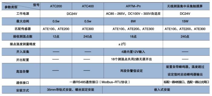 高壓設備無線測溫系統