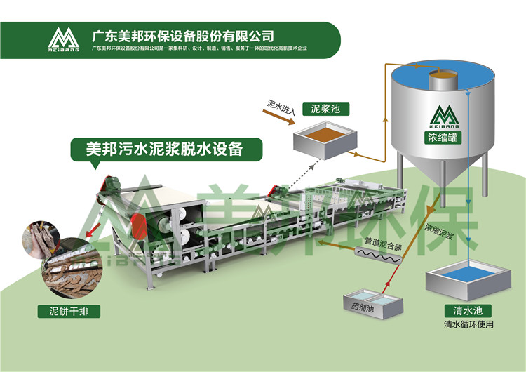 东莞洗沙污水处理设备处理方法