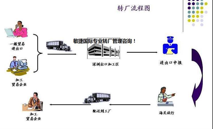 深圳保税区仓储公司排名