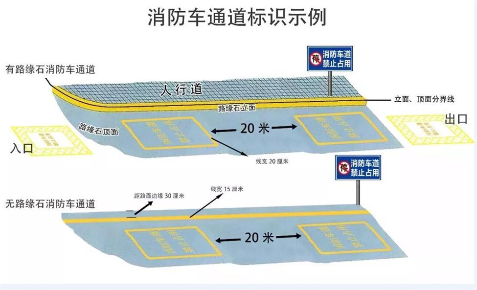 武汉学校消防通道划线标准尺寸
