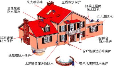 屋面漏水维修翻新