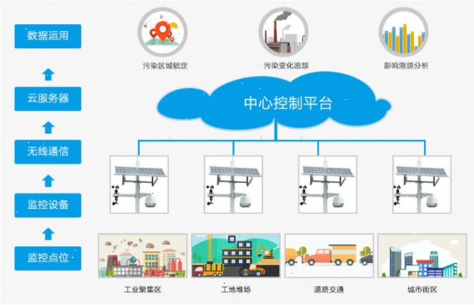 青岛二手网格化空气站规格