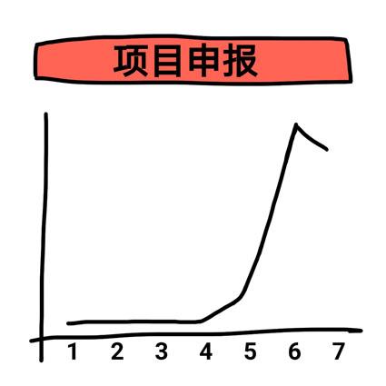 张家港申报高企条件辅导公司