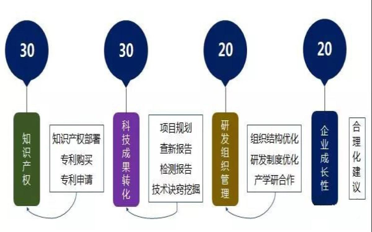 深圳高新申报提交材料