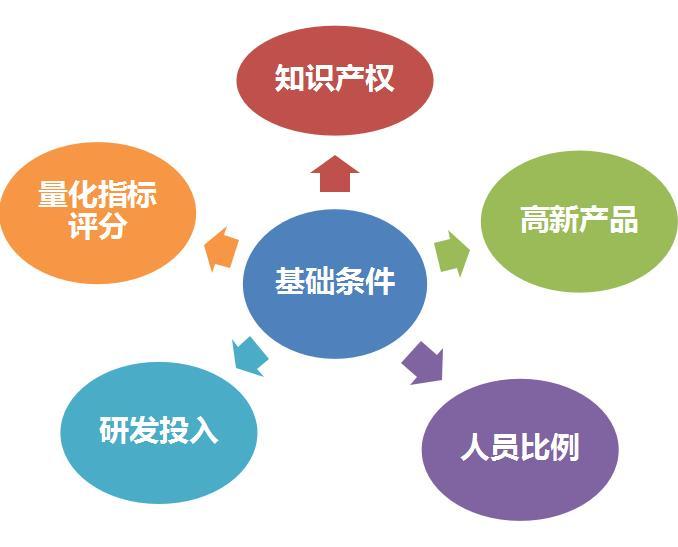 广东高新技术企业认定申报材料