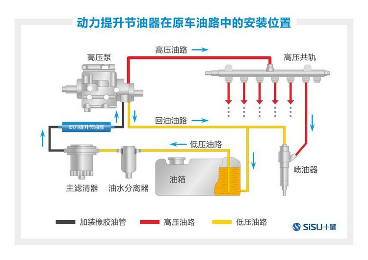 无锡新型柴油货车节油器价格