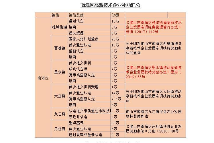 中山2020年高新技术企业认定奖励办法