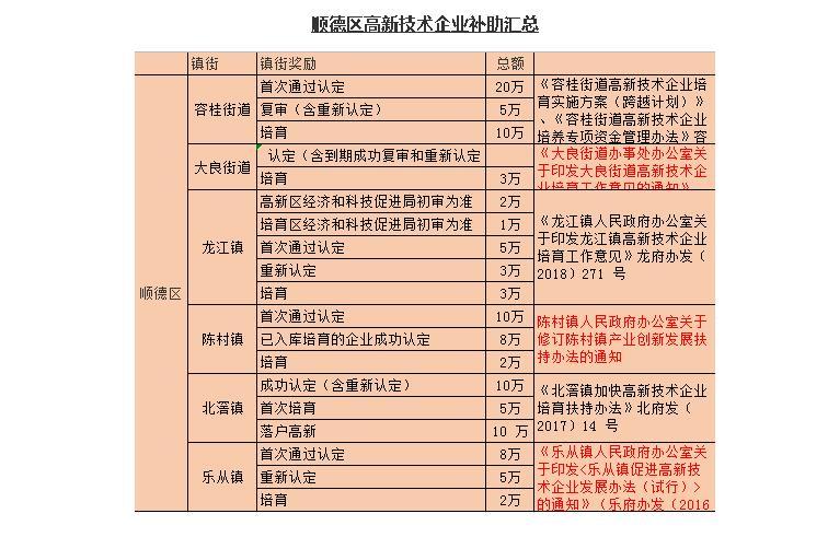 广东2020年高新技术企业认定奖励项目