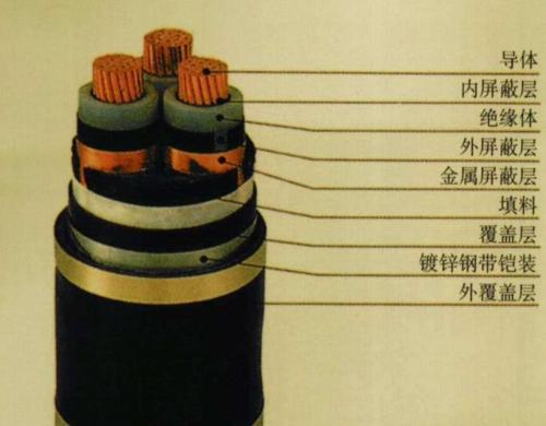 阻燃高壓電纜 ZR-YJV32 8.7 15KV 3X150
