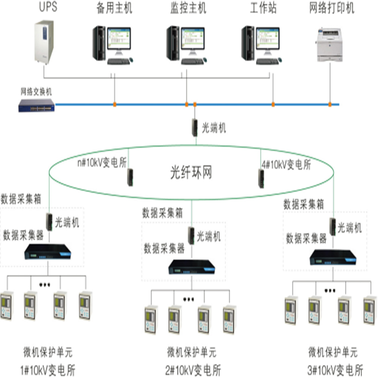 電能計量管理系統 多用戶集中式電能表 減少運行維護人員勞動強度