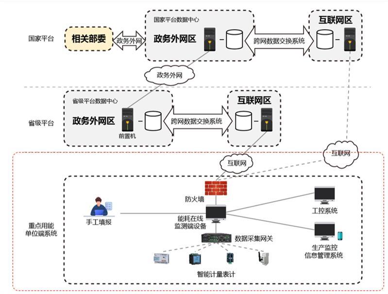 重點用能單位能耗監測系統平臺及系統