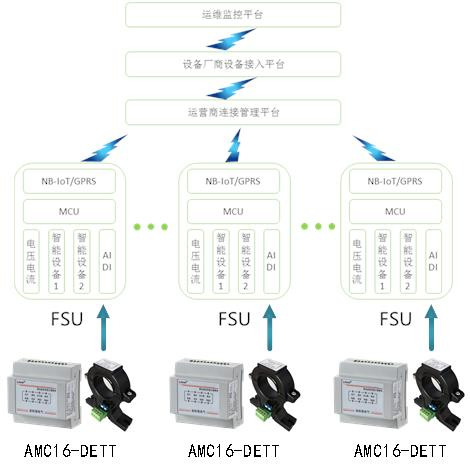 通信基站交流智能电表厂家