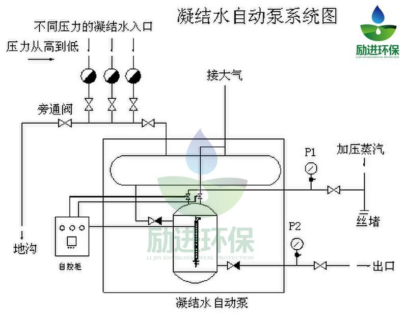 电动疏水自动加压装置构造