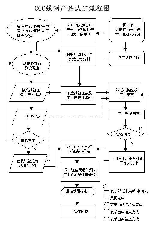 水族灯上海3C认证实验室