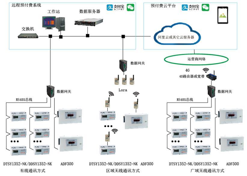 嘉興商場預付費管理系統 預付費無線電表