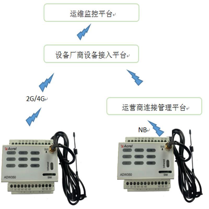 北京安科瑞廠家**5G基站儀表質量如何 基站直流電能計量