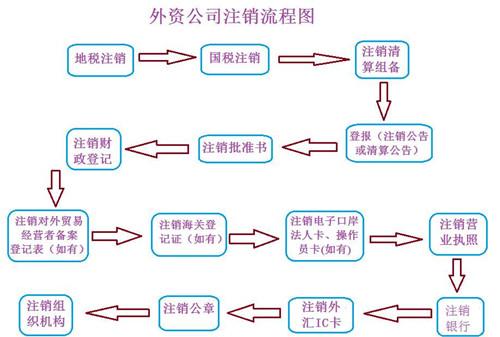 代辦北京公司注銷 廣告公司注銷條件 一對一服務