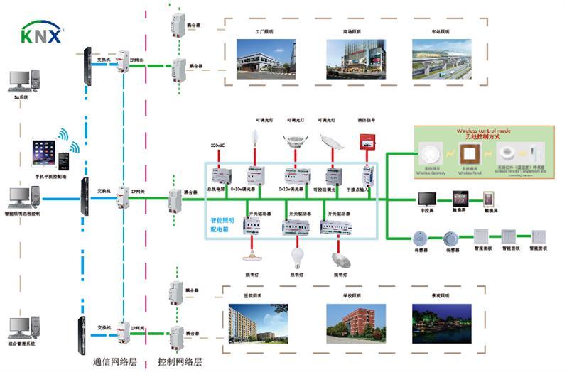 上海數據中心智能照明控制系統