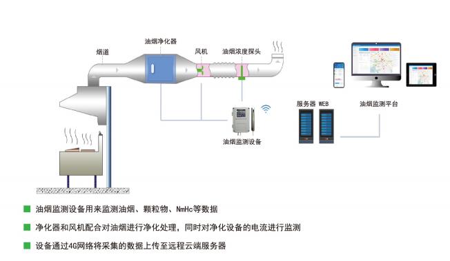【油煙監測云平臺】油煙監測系統的功能作用