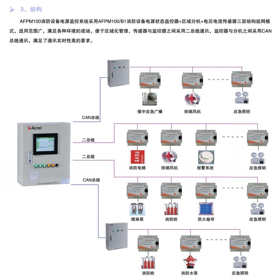 日照蘇寧廣場消防設備電源監控系統的設計與應用