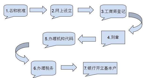韶山公司注册代办