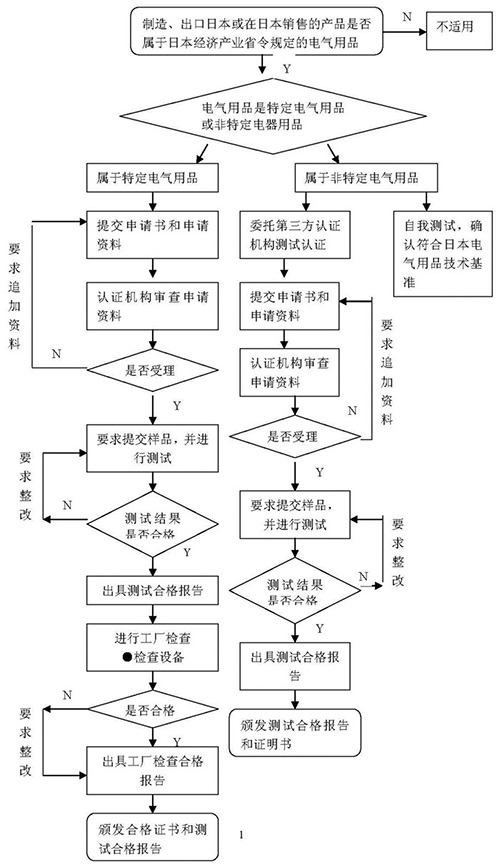 PSE认证流程