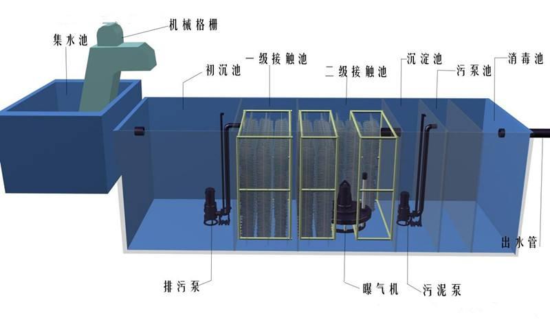 銅仁地埋式污水處理設備