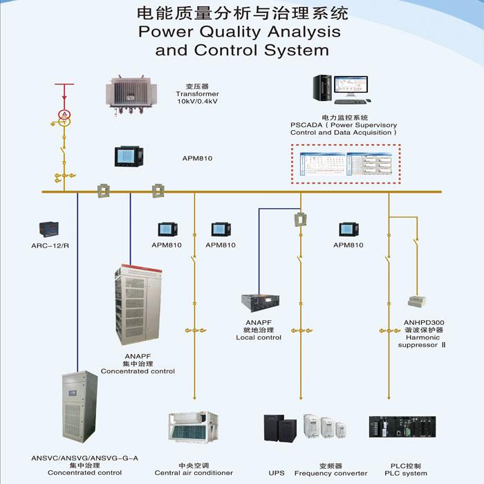 安徽電力濾波器 有源電力濾波器模塊 提高質量