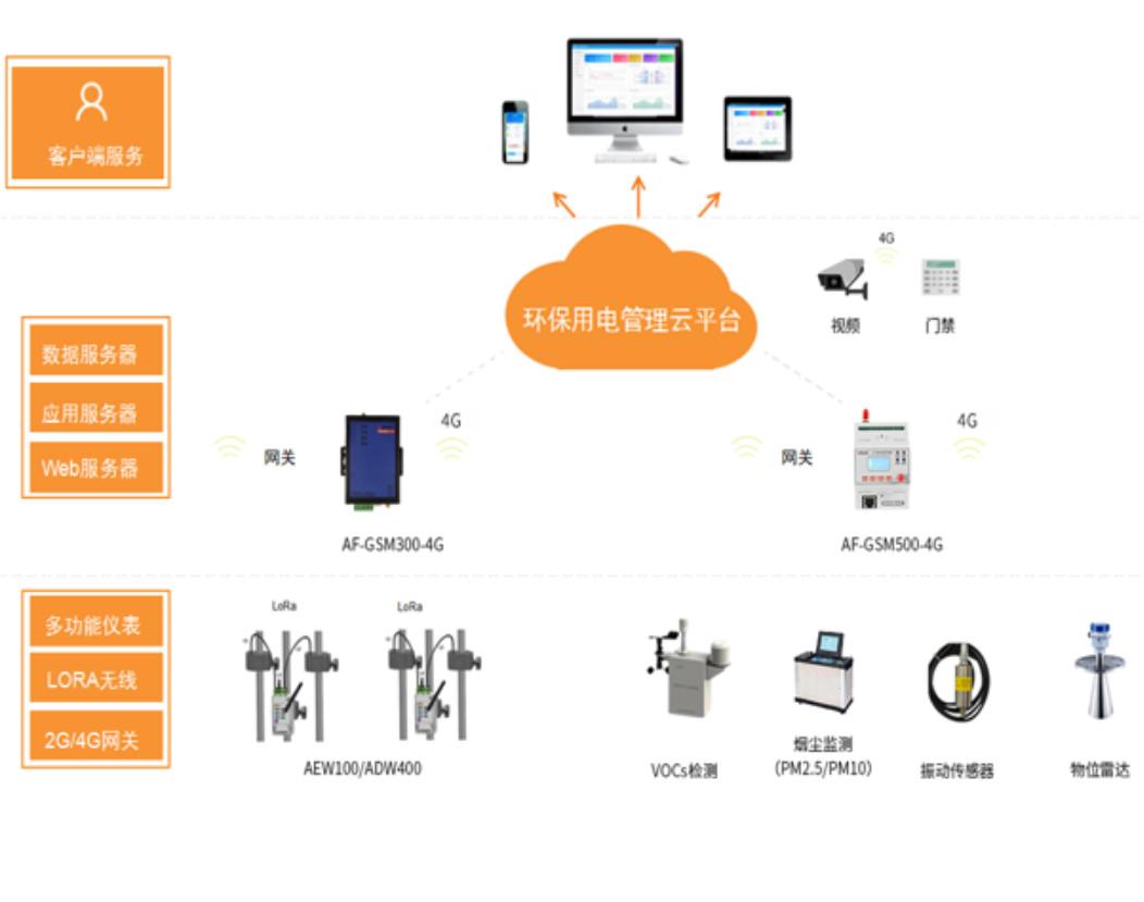 南京節能環保用電解決方案 環保監測模塊 自動巡檢