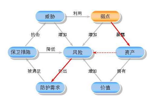 江门网站漏扫公司