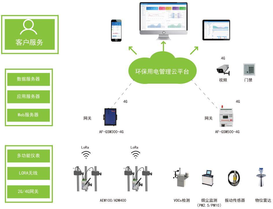 上饒環保數采儀_可轉發數據至多個平臺