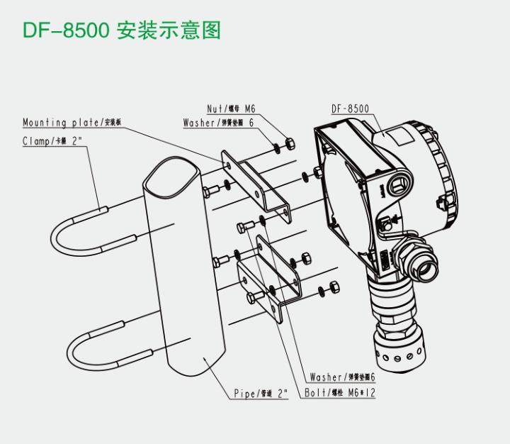 长沙梅思安氨气探测器DF8500价格
