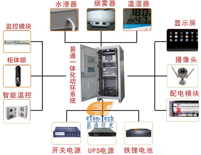 常見的一體化動環監控系統